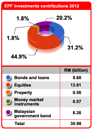 epf-investments-contributions-2.0