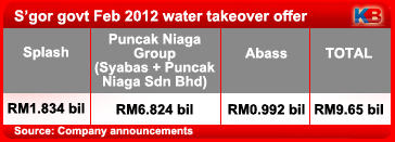 selangor-government-takeover-water-companies-3.0