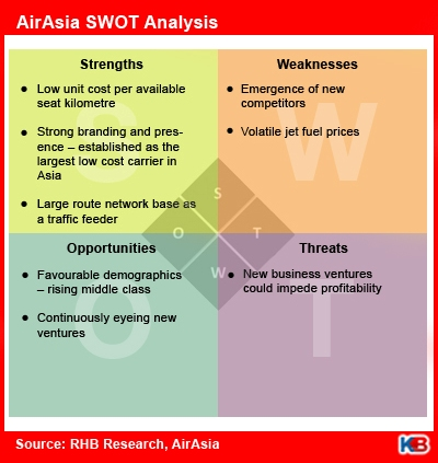airasia swot analysis Airasia berhad (airasia) : company profile and swot analysis market research report available in us $ 125 only at marketreportsonlinecom - buy now or ask an expert.