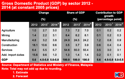 5% to 5 5% GDP growth in 2014 | KINIBIZ