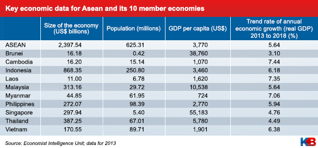 asean economic integration 2015 notes Asean is an economic region which has diverse patterns of economic development the majority of asean countries are categorized as low middle income countries, whereas a few are positioned better economically the existing income inequality gap among some of the asean countries could become even wider post aec integration.