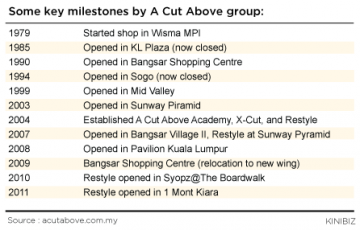Some-key-milestones-by-A-Cut-Above-group-060515