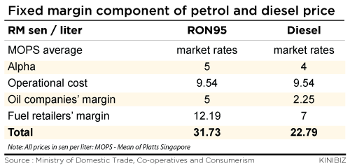 Petrol prices not solely determined by crude oil prices