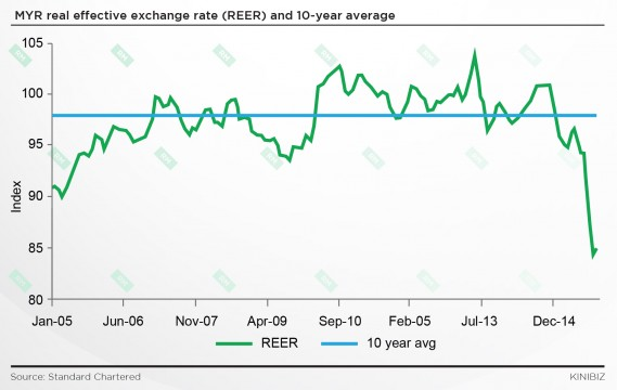 MYR real effective exchange rate (REER) and 10-year average
