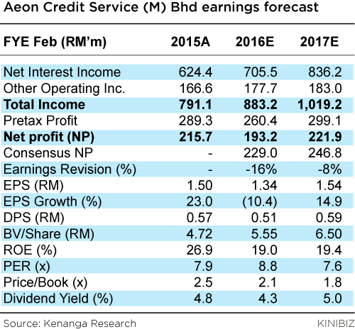 Aeon-Credit-Service-(M)-Bhd-earnings-forecast-050116-01