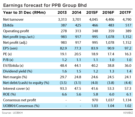 Earnings-forecast-for-PPB-Group-Bhd-120116-01