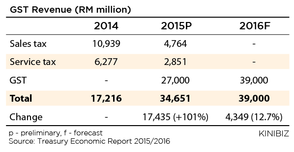 GST Revenue (RM million)_220116