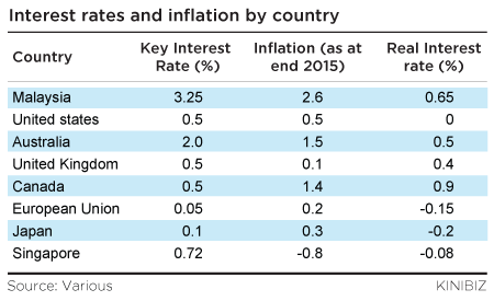 Interest-rates-and-inflation-by-country-150116-01