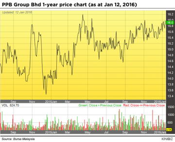 PPB Gruop Bhd 1-year price chart 120116 01